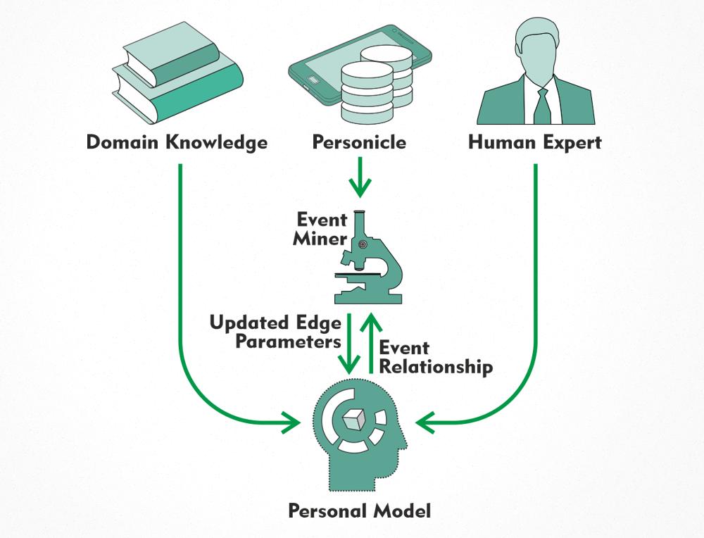 Building Personal model for Health Navigation
