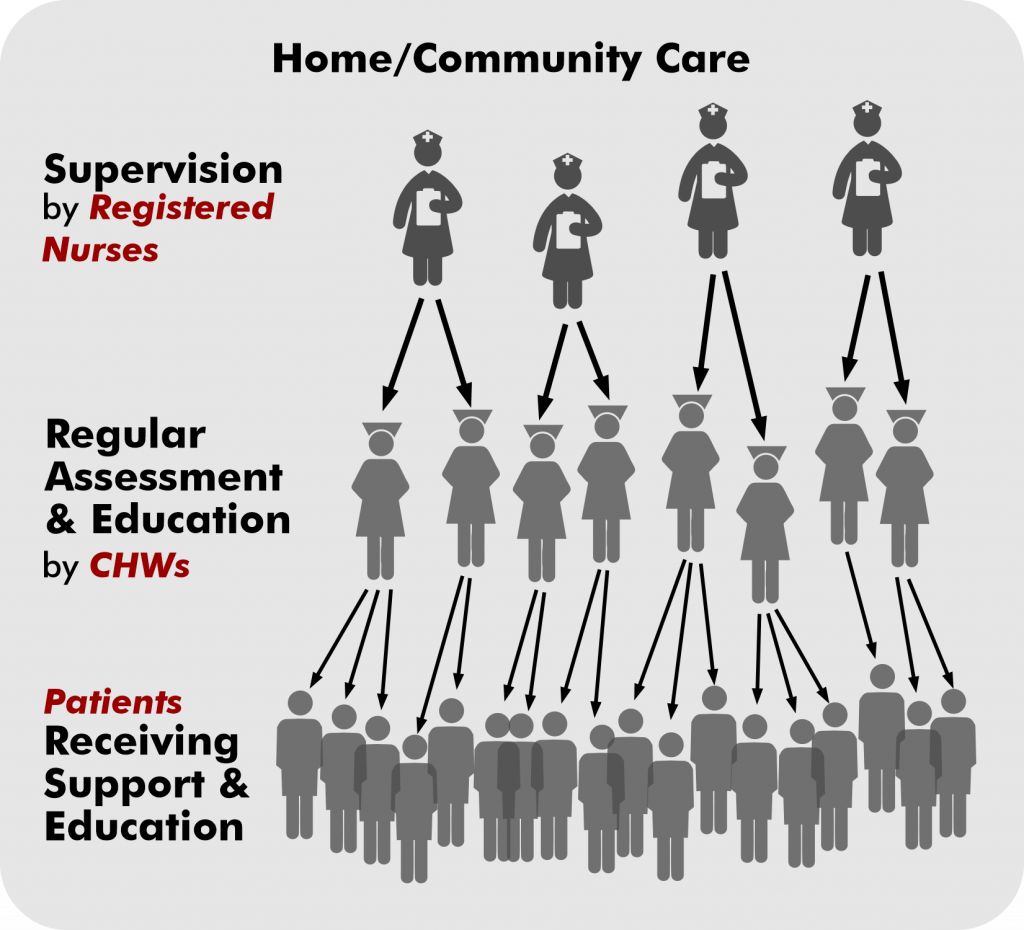 Digital Health for Future of Community-Centered Care